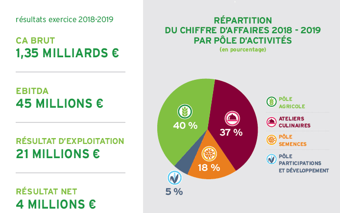 Euralis affiche sa solidité face à des marchés agricoles en profonde mutation et une réorganisation de son activité alimentaire.  Le chiffre d'affaires des activités stratégiques du Groupe coopératif continue à croître avec une augmentation de 2,3 % par rapport à 2018, portée notamment par la croissance internationale du Pôle Semences.  Le chiffre d'affaires brut du Groupe s'élève à 1,35 milliards d'euros. En baisse par rapport à l'exercice précédent, l'EBITDA atteint 45 millions d'euros ; il est impacté par les difficultés liées à la transformation des sites industriels des Ateliers Culinaires. Le recentrage du Groupe sur des activités plus rentables et la maîtrise des frais fixes ont cependant permis de contenir cette baisse.  Dans un contexte de cours de céréales bas pour les agriculteurs et de marchés agrofournitures et du vin de Bordeaux difficiles, les résultats du Pôle Agricole sont en recul.  Le Pôle Semences poursuit sa progression avec un chiffre d'affaires en augmentation de 8,4 % grâce à sa performance génétique et à sa croissance en Europe de l'Est.  Pour les Ateliers Culinaires, l'exercice a été marqué par la mise en œuvre du plan de transformation qui a pénalisé les activités traiteur et les résultats du pôle dans son ensemble.  Euralis poursuit sa transformation profonde pour accélérer sa croissance rentable et s'adapter aux changements sociétaux. Objectifs : continuer à assurer l'accompagnement de ses adhérents agriculteurs, innover pour ses clients professionnels et proposer des produits de haute qualité aux consommateurs.